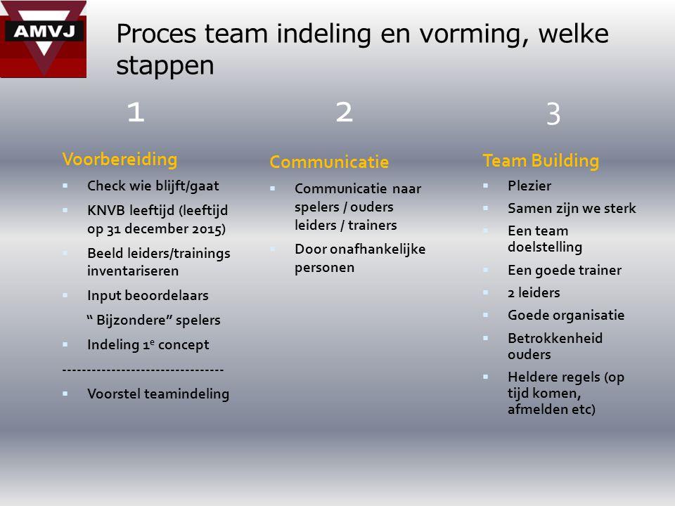 Proces team indeling en vorming, welke stappen Voorbereiding  Check wie blijft/gaat  KNVB leeftijd (leeftijd op 31 december 2015)  Beeld leiders/trainings inventariseren  Input beoordelaars Bijzondere spelers  Indeling 1 e concept ---------------------------------  Voorstel teamindeling Communicatie  Communicatie naar spelers / ouders leiders / trainers  Door onafhankelijke personen Team Building  Plezier  Samen zijn we sterk  Een team doelstelling  Een goede trainer  2 leiders  Goede organisatie  Betrokkenheid ouders  Heldere regels (op tijd komen, afmelden etc) 12 3