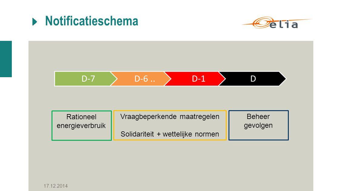 Notificatieschema 17.12.2014 Rationeel energieverbruik Vraagbeperkende maatregelen Solidariteit + wettelijke normen Beheer gevolgen