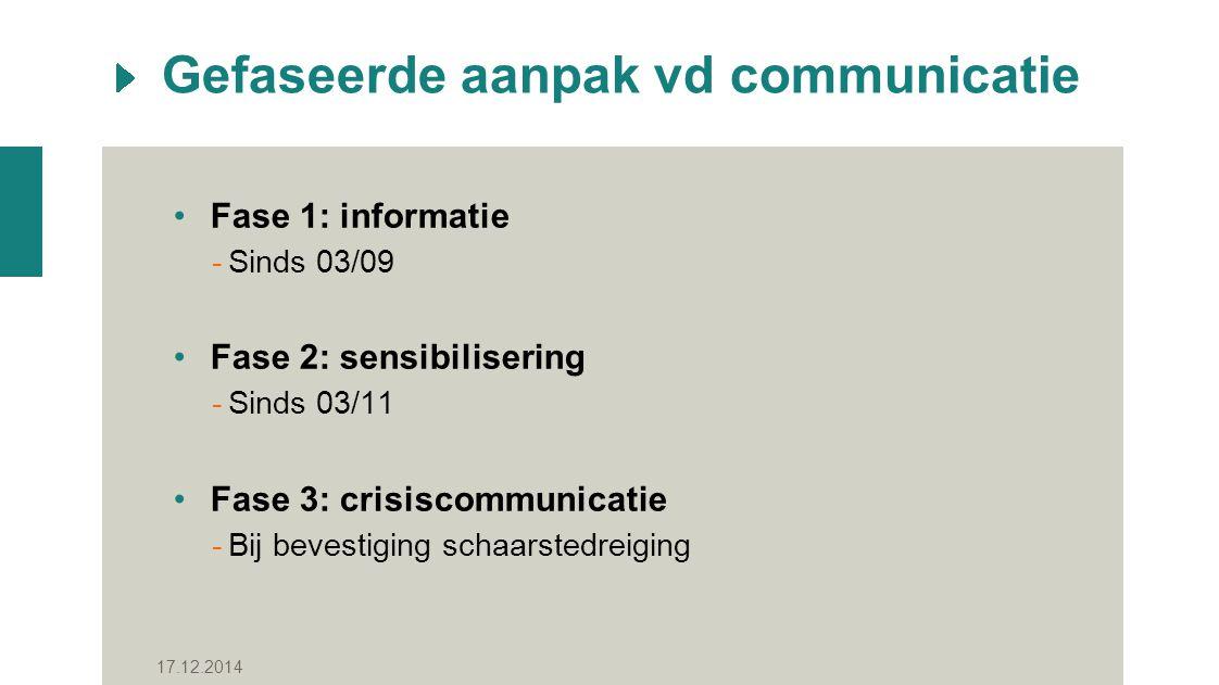 Gefaseerde aanpak vd communicatie Fase 1: informatie -Sinds 03/09 Fase 2: sensibilisering -Sinds 03/11 Fase 3: crisiscommunicatie -Bij bevestiging schaarstedreiging 17.12.2014
