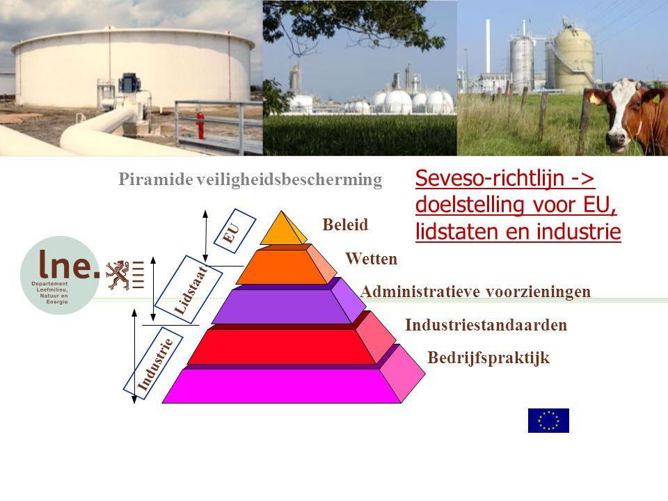Wetten Beleid Administratieve voorzieningen Industriestandaarden Bedrijfspraktijk Lidstaat Industrie Piramide veiligheidsbescherming EU Seveso-richtlijn -> doelstelling voor EU, lidstaten en industrie