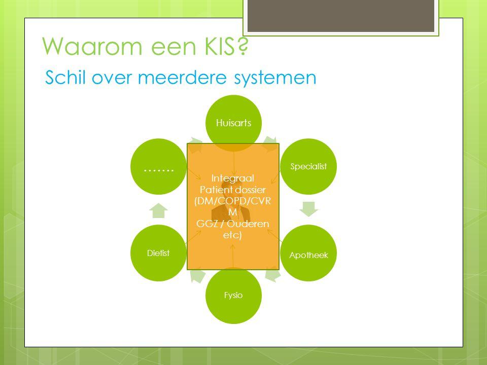 Schil over meerdere systemen Waarom een KIS.Huisarts Specialist Apotheek FysioDietist …….