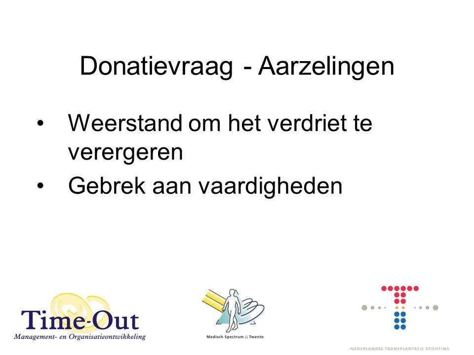 Donatievraag - Aarzelingen Weerstand om het verdriet te verergeren Gebrek aan vaardigheden