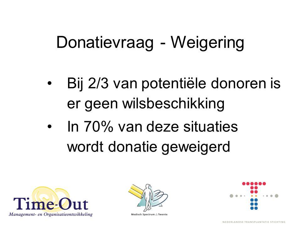 Donatievraag - Weigering Bij 2/3 van potentiële donoren is er geen wilsbeschikking In 70% van deze situaties wordt donatie geweigerd