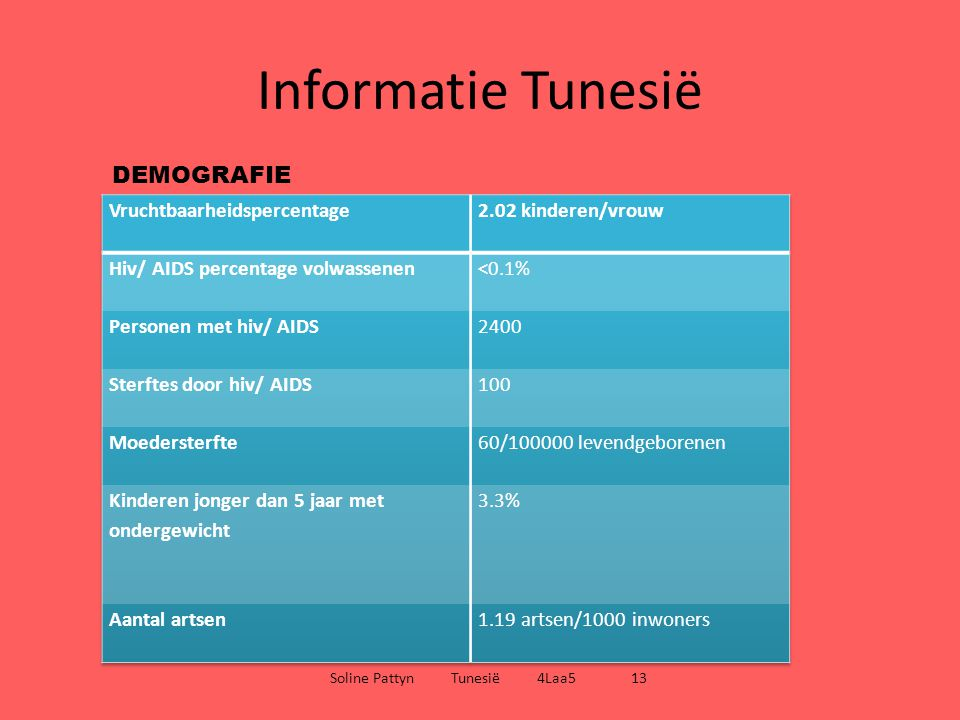 Informatie Tunesië Soline Pattyn Tunesië 4Laa5 13 DEMOGRAFIE