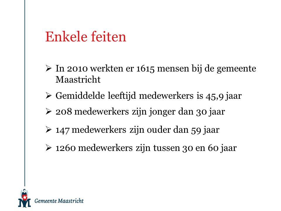 Enkele feiten  In 2010 werkten er 1615 mensen bij de gemeente Maastricht  Gemiddelde leeftijd medewerkers is 45,9 jaar  208 medewerkers zijn jonger