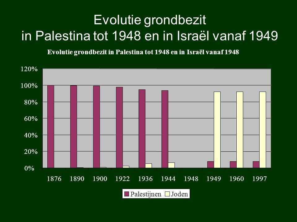 Evolutie grondbezit in Palestina tot 1948 en in Israël vanaf 1949 Evolutie grondbezit in Palestina tot 1948 en in Israël vanaf 1948 0% 20% 40% 60% 80%