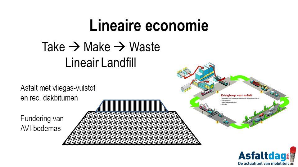 Take  Make  Waste Lineair Landfill Asfalt met vliegas-vulstof en rec. dakbitumen Fundering van AVI-bodemas Lineaire economie