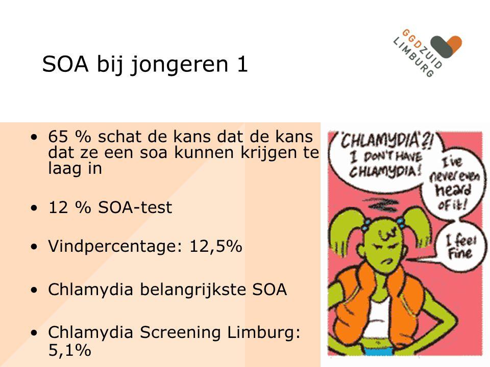 SOA bij jongeren 1 65 % schat de kans dat de kans dat ze een soa kunnen krijgen te laag in 12 % SOA-test Vindpercentage: 12,5% Chlamydia belangrijkste