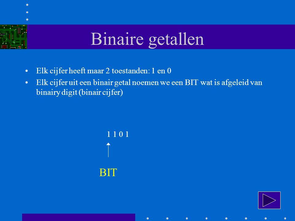 Binaire getallen Elk cijfer heeft maar 2 toestanden: 1 en 0 Elk cijfer uit een binair getal noemen we een BIT wat is afgeleid van binairy digit (binair cijfer) 1 1 0 1 BINAIRY DIGIT BIT