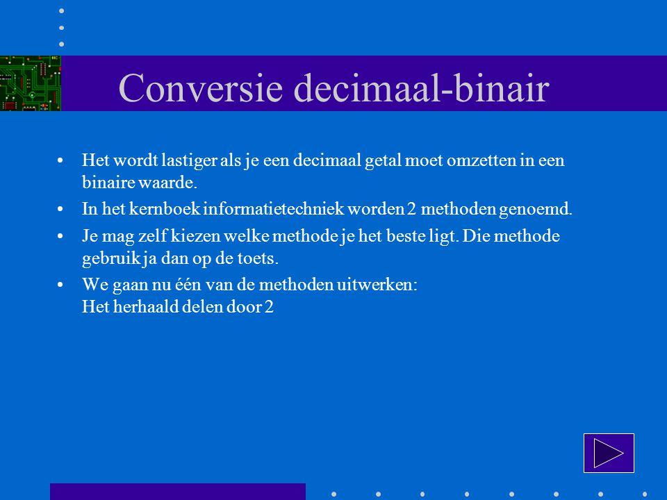Conversie decimaal-binair Het wordt lastiger als je een decimaal getal moet omzetten in een binaire waarde.