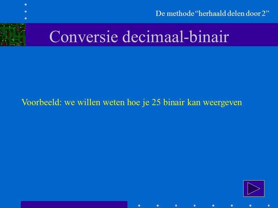 Conversie decimaal-binair Voorbeeld: we willen weten hoe je 25 binair kan weergeven De methode herhaald delen door 2