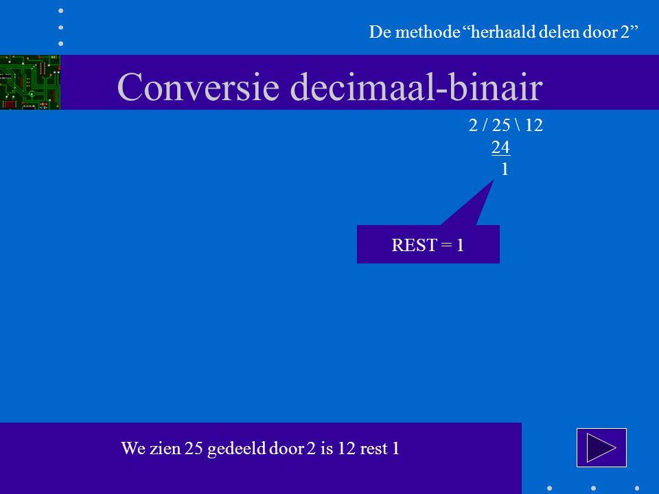 Conversie decimaal-binair De methode herhaald delen door 2 2 / 25 \ 12 24 1 We zien 25 gedeeld door 2 is 12 rest 1 REST = 1