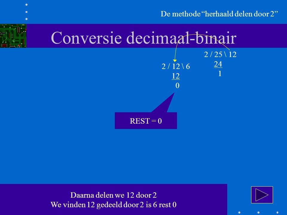 Conversie decimaal-binair De methode herhaald delen door 2 2 / 25 \ 12 24 1 2 / 12 \ 6 12 0 Daarna delen we 12 door 2 We vinden 12 gedeeld door 2 is 6 rest 0 REST = 0