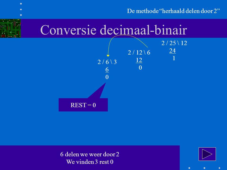 Conversie decimaal-binair De methode herhaald delen door 2 2 / 25 \ 12 24 1 2 / 12 \ 6 12 0 2 / 6 \ 3 6 0 6 delen we weer door 2 We vinden 3 rest 0 REST = 0