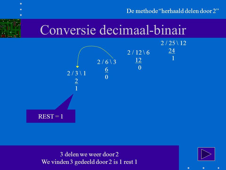 Conversie decimaal-binair De methode herhaald delen door 2 2 / 25 \ 12 24 1 2 / 12 \ 6 12 0 2 / 6 \ 3 6 0 2 / 3 \ 1 2 1 3 delen we weer door 2 We vinden 3 gedeeld door 2 is 1 rest 1 REST = 1