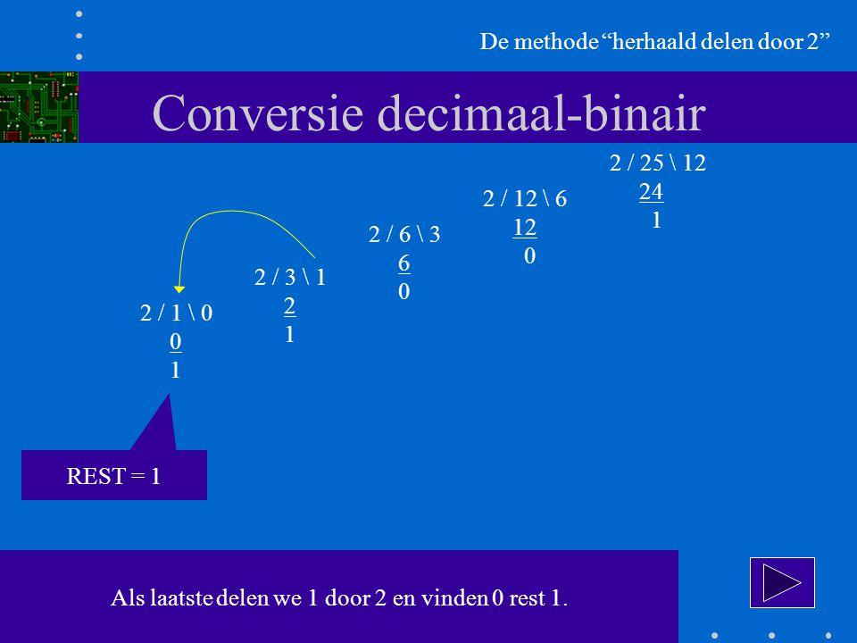 Conversie decimaal-binair De methode herhaald delen door 2 2 / 25 \ 12 24 1 2 / 12 \ 6 12 0 2 / 6 \ 3 6 0 2 / 3 \ 1 2 1 2 / 1 \ 0 0 1 Als laatste delen we 1 door 2 en vinden 0 rest 1.
