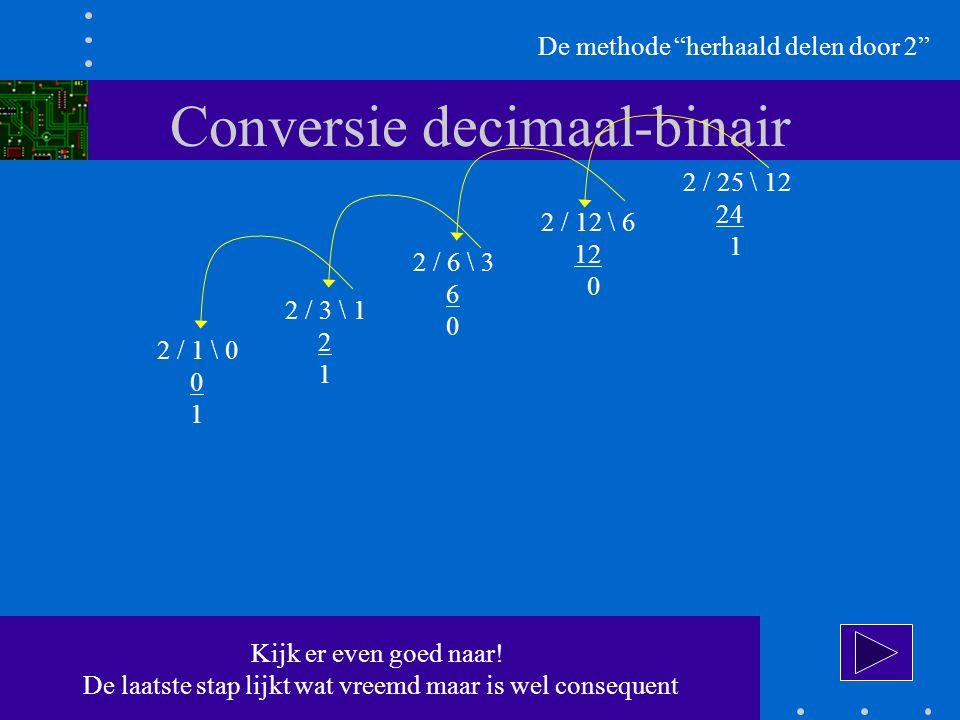 Conversie decimaal-binair De methode herhaald delen door 2 2 / 25 \ 12 24 1 2 / 12 \ 6 12 0 2 / 6 \ 3 6 0 2 / 3 \ 1 2 1 2 / 1 \ 0 0 1 Kijk er even goed naar.