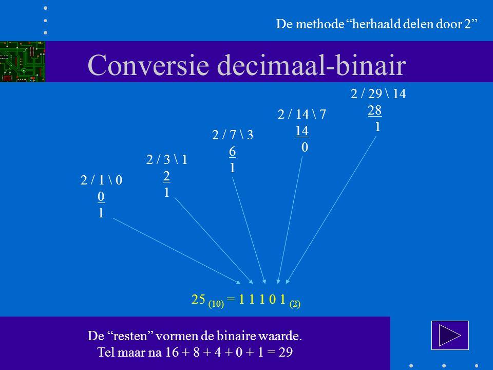 Conversie decimaal-binair De methode herhaald delen door 2 2 / 29 \ 14 28 1 2 / 14 \ 7 14 0 2 / 7 \ 3 6 1 2 / 3 \ 1 2 1 2 / 1 \ 0 0 1 25 (10) = 1 1 1 0 1 (2) De resten vormen de binaire waarde.