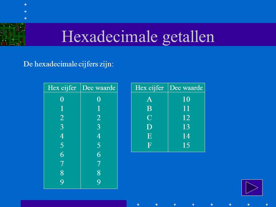 Hexadecimale getallen De hexadecimale cijfers zijn: 01234567890123456789 Hex cijfer 01234567890123456789 Dec waarde ABCDEFABCDEF Hex cijfer 10 11 12 13 14 15 Dec waarde