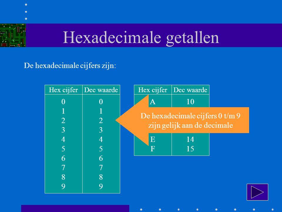 Hexadecimale getallen De hexadecimale cijfers zijn: 01234567890123456789 Hex cijfer 01234567890123456789 Dec waarde ABCDEFABCDEF Hex cijfer 10 11 12 13 14 15 Dec waarde De hexadecimale cijfers 0 t/m 9 zijn gelijk aan de decimale