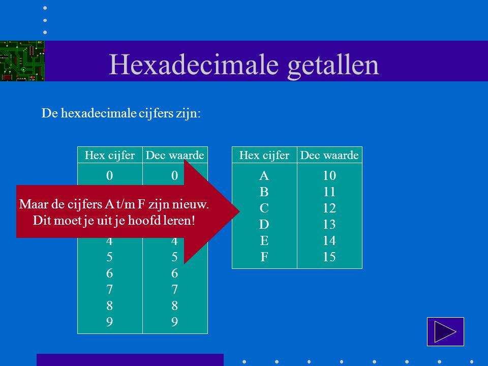 Hexadecimale getallen De hexadecimale cijfers zijn: 01234567890123456789 Hex cijfer 01234567890123456789 Dec waarde ABCDEFABCDEF Hex cijfer 10 11 12 13 14 15 Dec waarde Maar de cijfers A t/m F zijn nieuw.