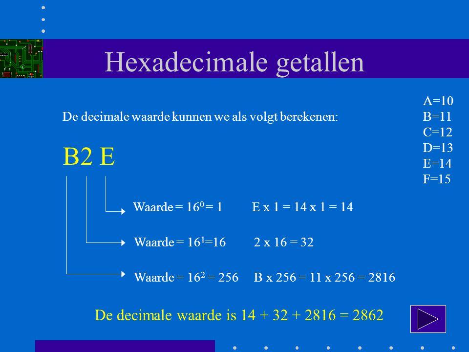 Hexadecimale getallen De decimale waarde kunnen we als volgt berekenen: B2 E A=10 B=11 C=12 D=13 E=14 F=15 Waarde = 16 0 = 1 E x 1 = 14 x 1 = 14 Waarde = 16 1 =16 2 x 16 = 32 Waarde = 16 2 = 256 B x 256 = 11 x 256 = 2816 De decimale waarde is 14 + 32 + 2816 = 2862