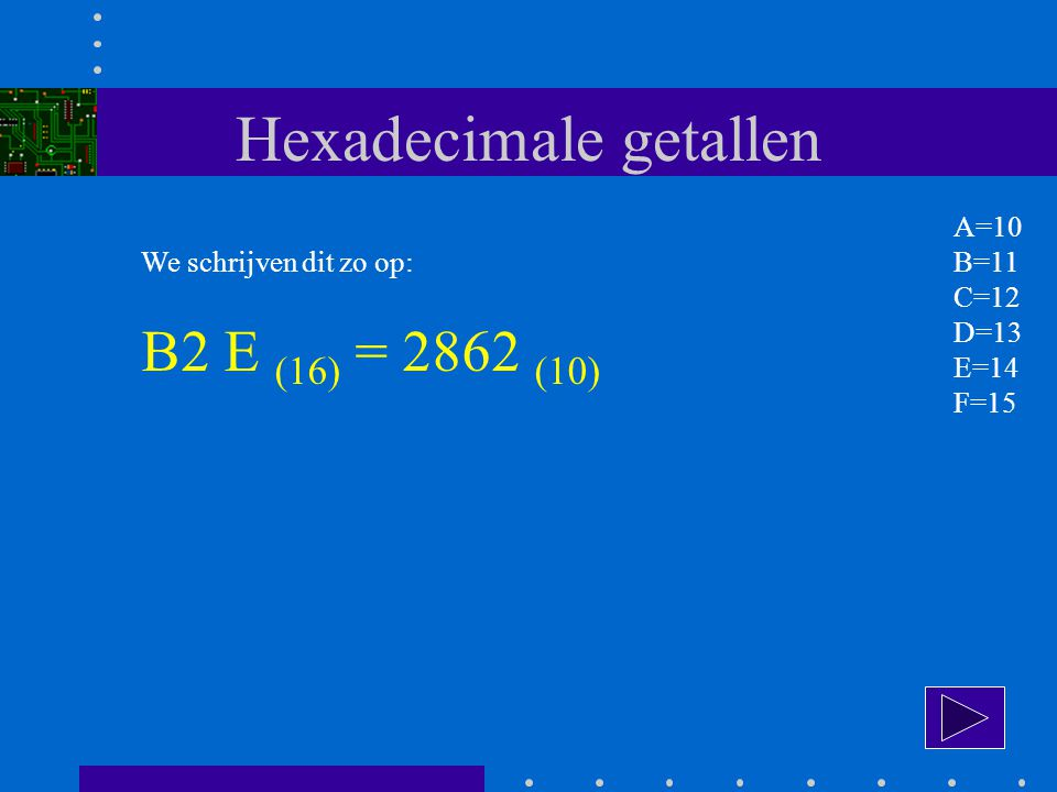 Hexadecimale getallen We schrijven dit zo op: B2 E (16) = 2862 (10) A=10 B=11 C=12 D=13 E=14 F=15