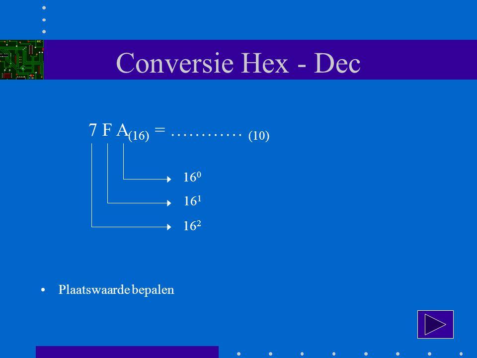 Conversie Hex - Dec 7 F A (16) = ………… (10) 16 0 16 1 16 2 Plaatswaarde bepalen