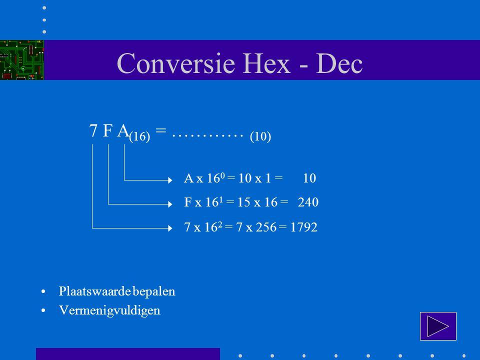 Conversie Hex - Dec 7 F A (16) = ………… (10) A x 16 0 = 10 x 1 = 10 F x 16 1 = 15 x 16 = 240 7 x 16 2 = 7 x 256 = 1792 Plaatswaarde bepalen Vermenigvuldigen