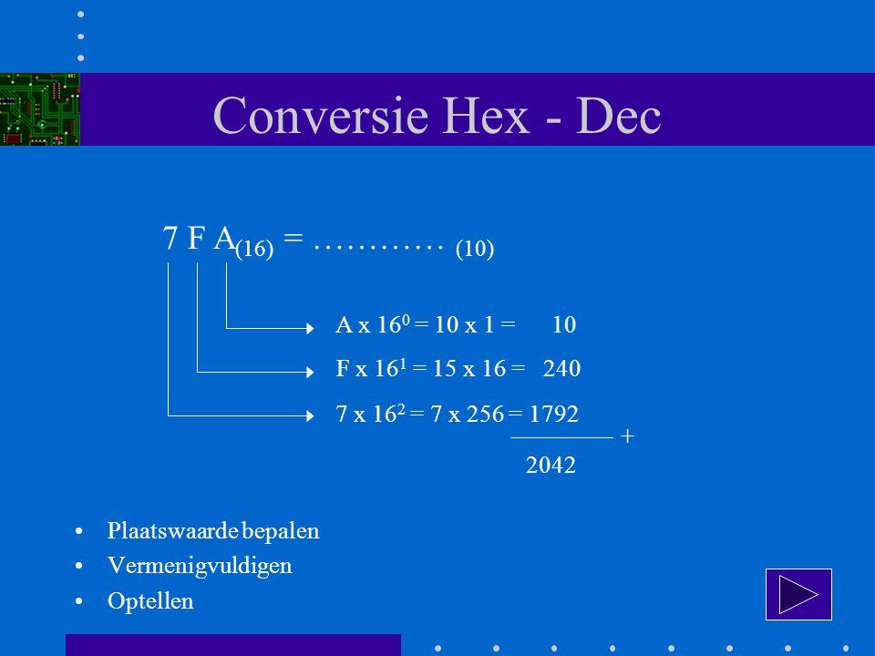 Conversie Hex - Dec 7 F A (16) = ………… (10) A x 16 0 = 10 x 1 = 10 F x 16 1 = 15 x 16 = 240 7 x 16 2 = 7 x 256 = 1792 + 2042 Plaatswaarde bepalen Vermenigvuldigen Optellen