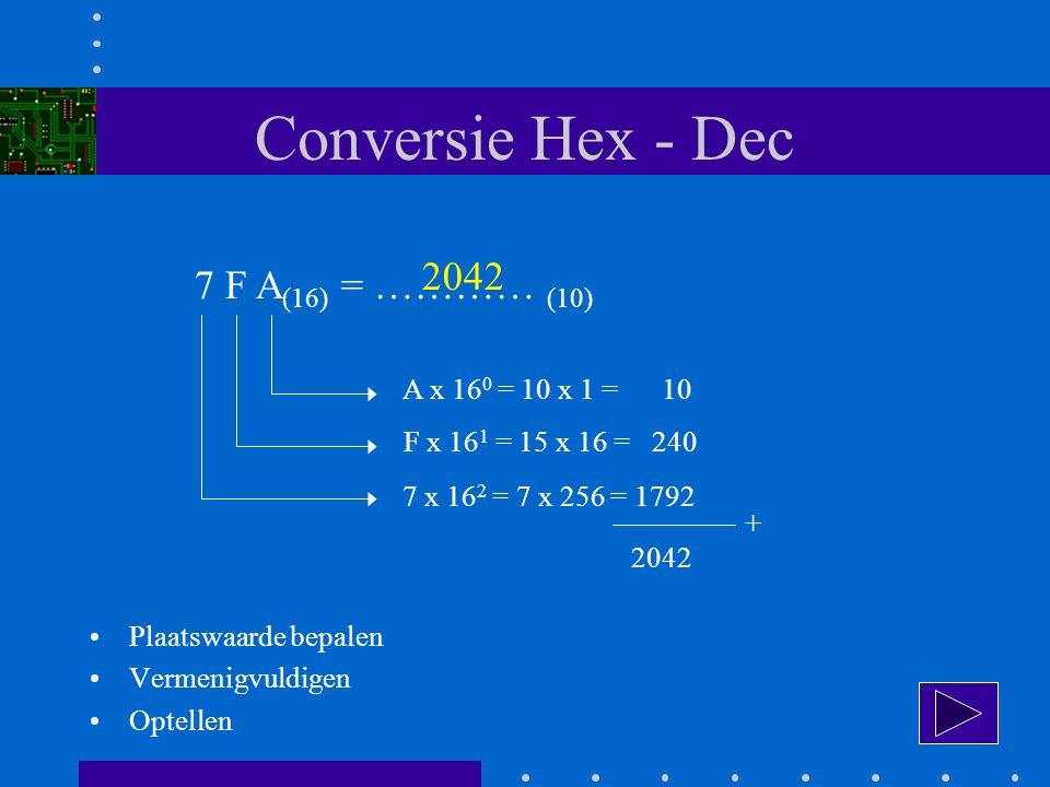 Conversie Hex - Dec 7 F A (16) = ………… (10) A x 16 0 = 10 x 1 = 10 F x 16 1 = 15 x 16 = 240 7 x 16 2 = 7 x 256 = 1792 + 2042 Plaatswaarde bepalen Vermenigvuldigen Optellen 2042