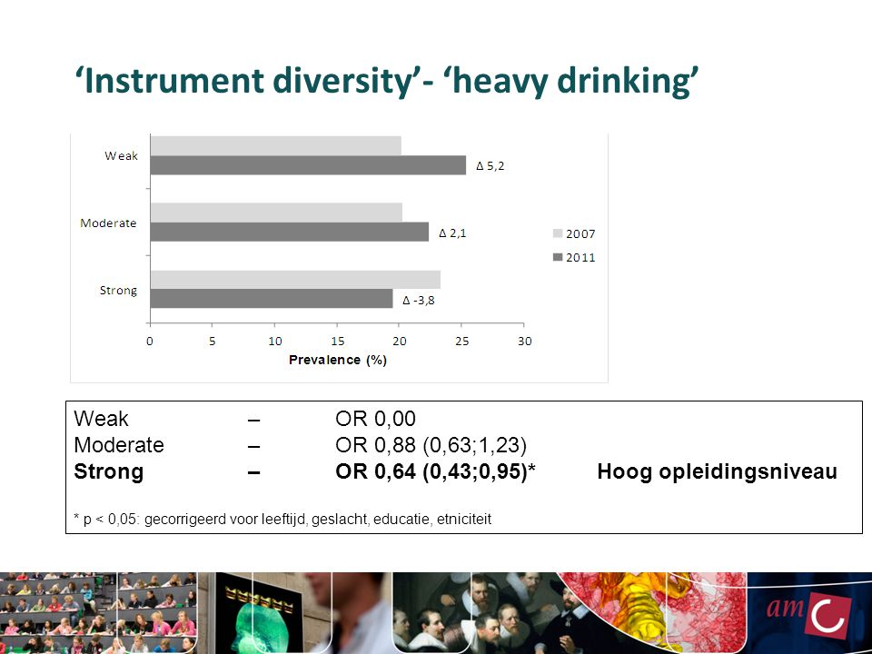 'Instrument diversity'- 'heavy drinking' Weak–OR 0,00 Moderate– OR 0,88 (0,63;1,23) Strong–OR 0,64 (0,43;0,95)*Hoog opleidingsniveau * p < 0,05: gecorrigeerd voor leeftijd, geslacht, educatie, etniciteit