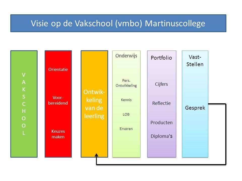 Visie op de Vakschool (vmbo) Martinuscollege VAKSCHOOLVAKSCHOOL Orientatie Voor- bereidend Keuzes maken Ontwik- keling van de leerling Onderwijs Pers.