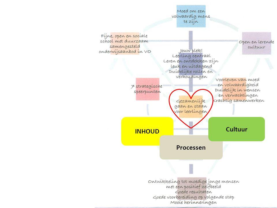 INHOUD Processen Cultuur