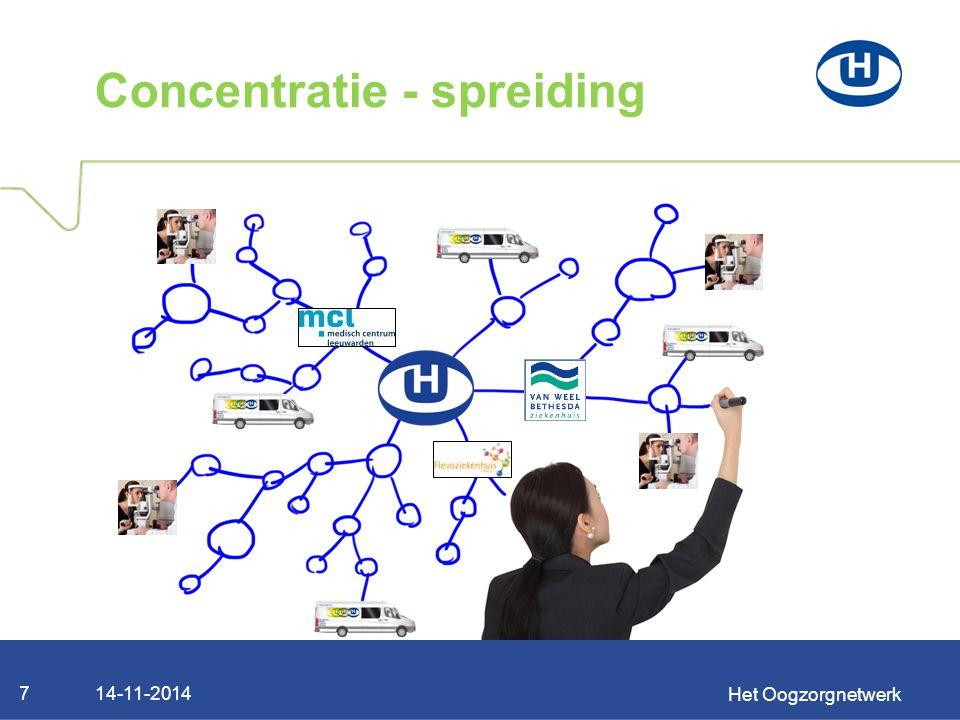 Concentratie - spreiding Het Oogzorgnetwerk 714-11-2014