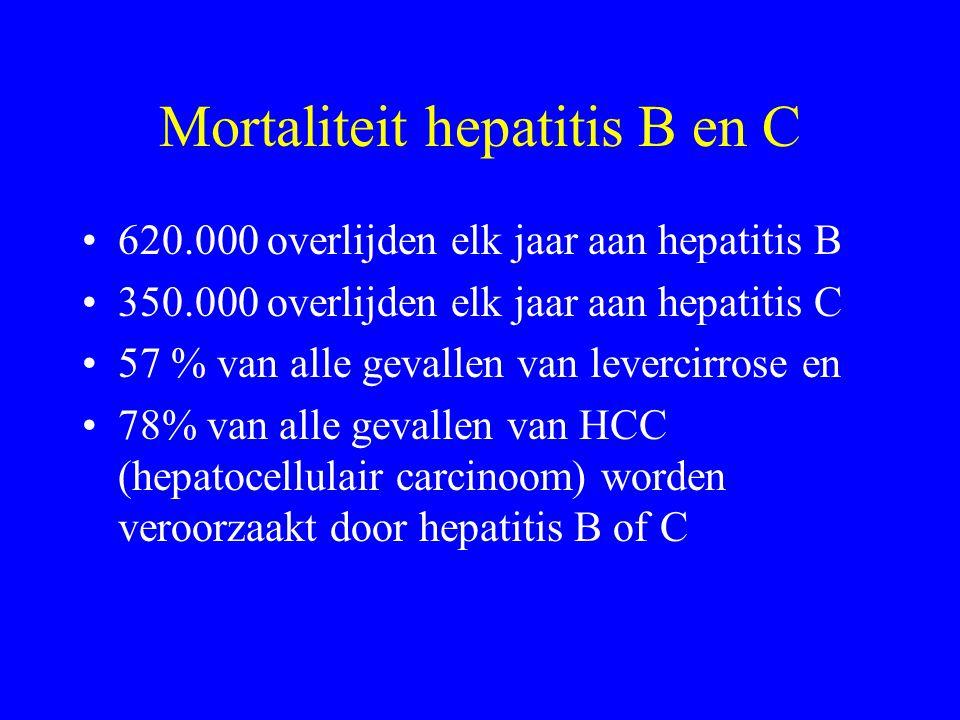 Mortaliteit hepatitis B en C 620.000 overlijden elk jaar aan hepatitis B 350.000 overlijden elk jaar aan hepatitis C 57 % van alle gevallen van levercirrose en 78% van alle gevallen van HCC (hepatocellulair carcinoom) worden veroorzaakt door hepatitis B of C