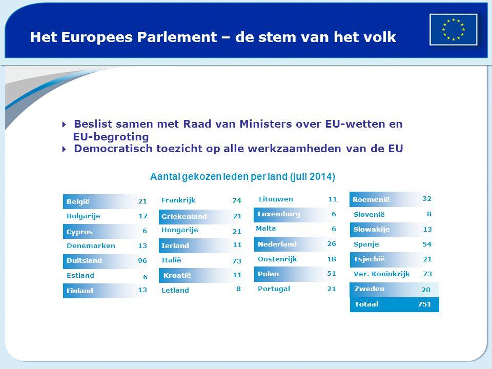 Het Europees Parlement – de stem van het volk  Beslist samen met Raad van Ministers over EU-wetten en EU-begroting  Democratisch toezicht op alle werkzaamheden van de EU Aantal gekozen leden per land (juli 2014) Zweden 11 21 11 7474 Litouwen Letland 7373 Italië Ierland 21 Hongarije Griekenland Frankrijk 13 Finland 6 Estland 96Duitsland 13Denemarken 6 Cyprus 17Bulgarije 21 België Totaal 751 20 73Ver.