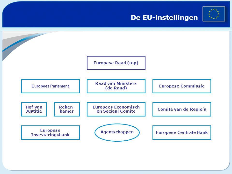 Europees Parlement De EU-instellingen Hof van Justitie Reken- kamer Europees Economisch en Sociaal Comité Comité van de Regio's Raad van Ministers (de