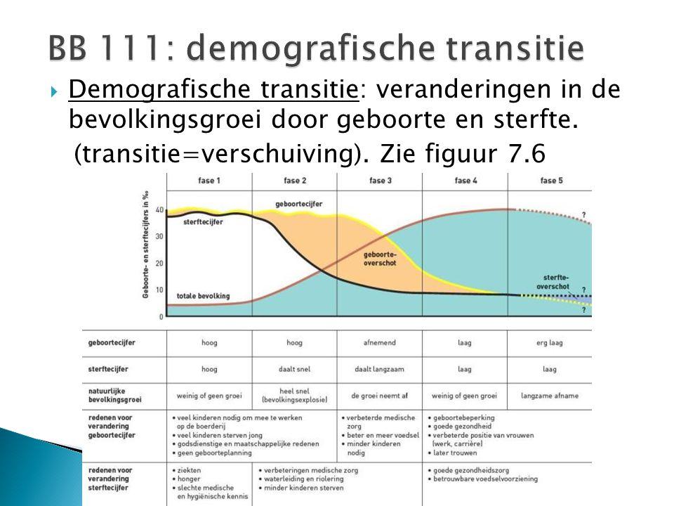  Demografische transitie: veranderingen in de bevolkingsgroei door geboorte en sterfte. (transitie=verschuiving). Zie figuur 7.6