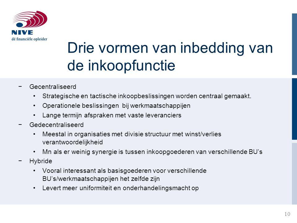 Drie vormen van inbedding van de inkoopfunctie −Gecentraliseerd Strategische en tactische inkoopbeslissingen worden centraal gemaakt. Operationele bes