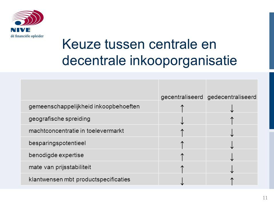 Keuze tussen centrale en decentrale inkooporganisatie 11 gecentraliseerdgedecentraliseerd gemeenschappelijkheid inkoopbehoeften ↑↓ geografische spreid