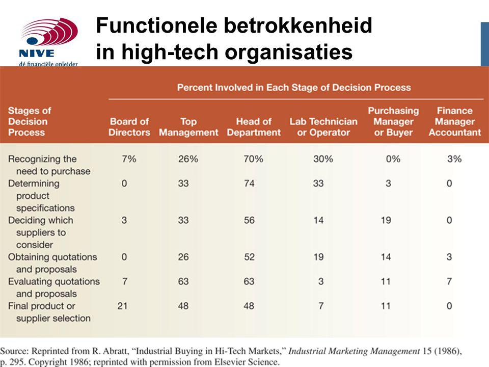 Functionele betrokkenheid in high-tech organisaties