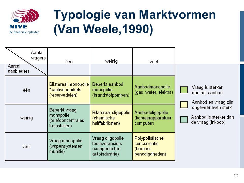 17 Typologie van Marktvormen (Van Weele,1990)