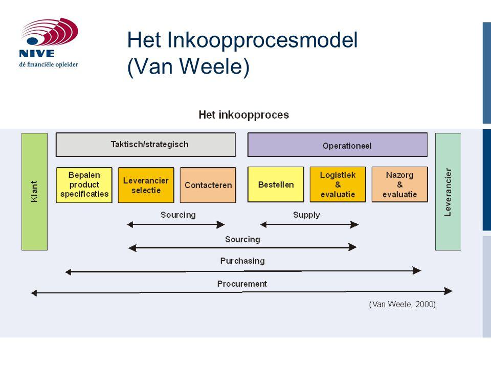Het Inkoopprocesmodel (Van Weele)