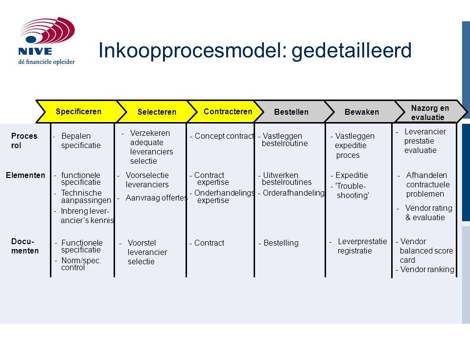 Strategisch leveranciers management: Inkoopfoliomatrix van Kraljic