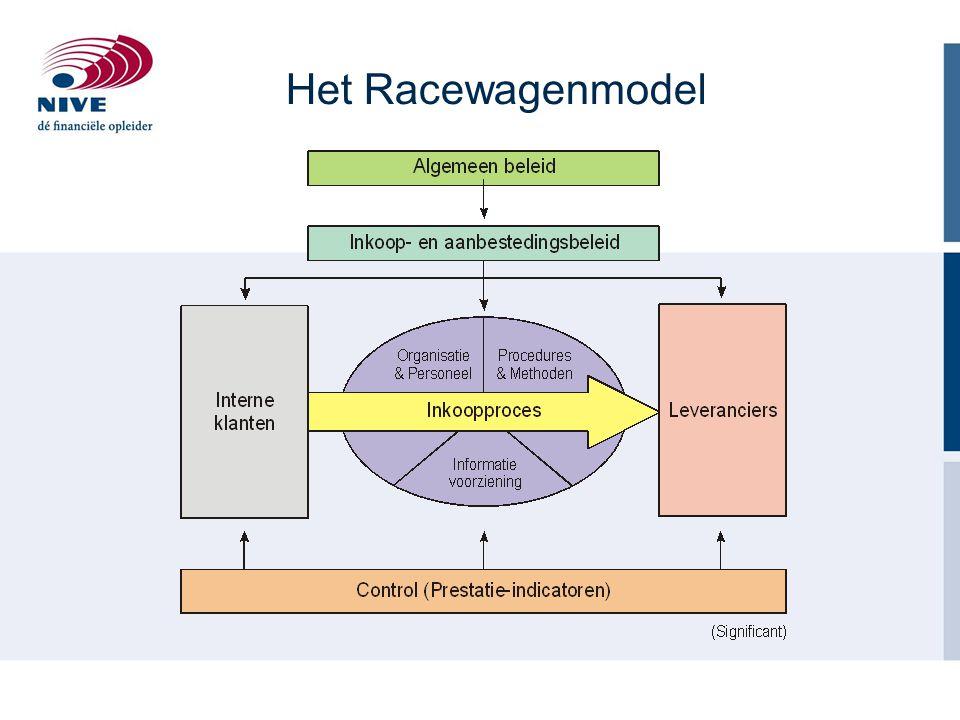Dutch Windmill (Philips/Purspective) H L L H Relatie waarde Relatie kosten