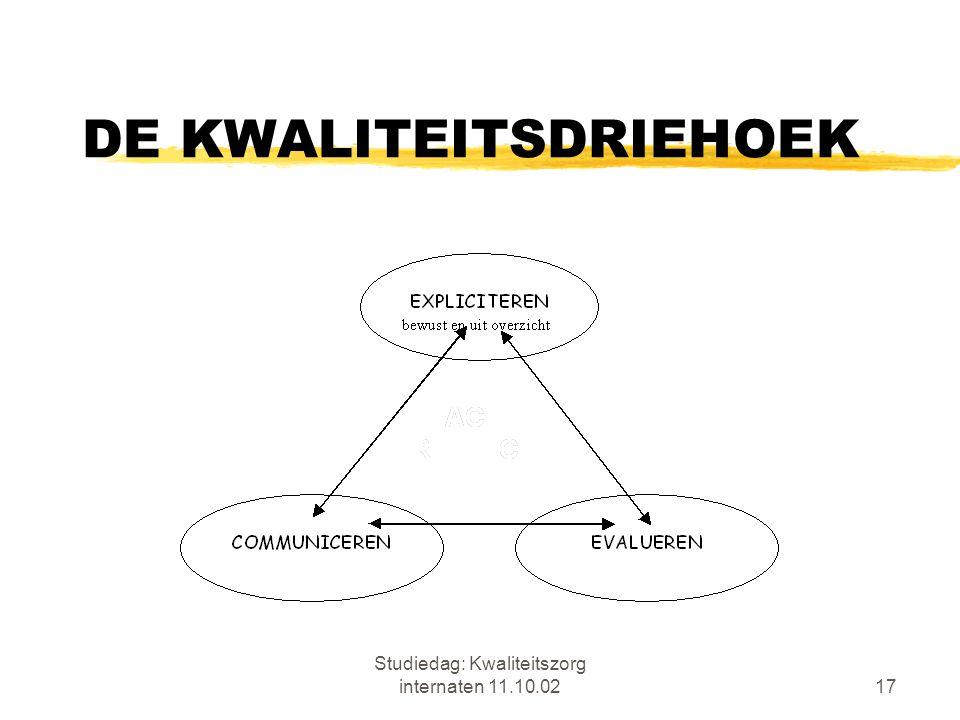 Studiedag: Kwaliteitszorg internaten 11.10.0217 DE KWALITEITSDRIEHOEK