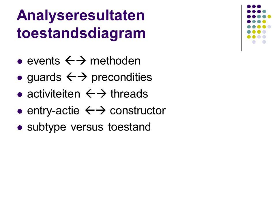 Analyseresultaten toestandsdiagram events  methoden guards  precondities activiteiten  threads entry-actie  constructor subtype versus toestan