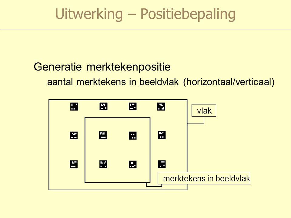 Uitwerking – Positiebepaling Generatie merktekenpositie aantal merktekens in beeldvlak (horizontaal/verticaal) vlak merktekens in beeldvlak