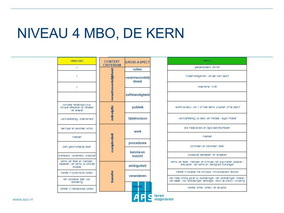 NIVEAU 4 MBO, DE KERN VMBO-G&T x x x complete handelingscyclus, inclusief reflecteren op handelen van anderen werkt zelfstandig, ondernemend leerlinge
